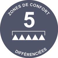 zones-confort